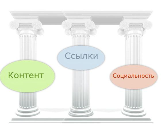 3-pillars-of-seo